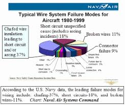 Aircraft Cable Chart The Scope Of Chafing On Aircraft Wire And Its Impact On Wire