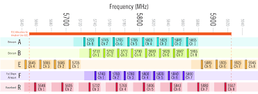 Fpv Frequency Chart Video Frequency Management Keeping Multiple Quads In The