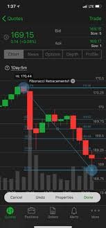 Thinkorswim Charts Download Want Powerful Charting Analysis On The Go Mobile Tra