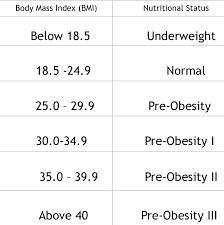 Bmi Status Chart Pin On Height Weight Chart