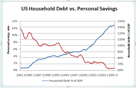 Chart Of The Day Household Debt Vs Savings Credit Writedowns