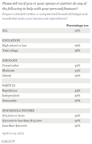 Sample Family Budget Beauteous One In Three Americans Prepare A Detailed Household Budget