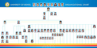 Ub Organizational Chart Ub Organizational Chart University Of Bohol