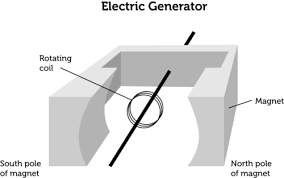 electric generator how it works. Basic Schematic Of A Generator Electric How It Works