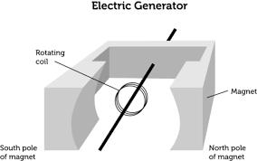 how electric generators work. Fine Electric Basic Schematic Of A Generator And How Electric Generators Work
