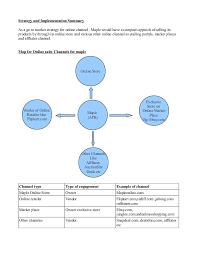 online sales business plan sample ecommerce business plan