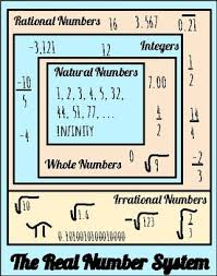 Real Number System Chart Real Number System Anchor Chart