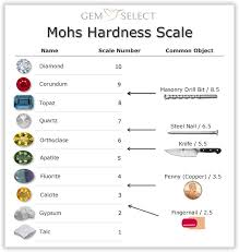 Emerald Type Chart Gemstone Hardness How Durable Is Your Gemstone