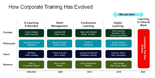 Employee Training Tracking Software Free A New Paradigm For Corporate Training Learning In The Flow