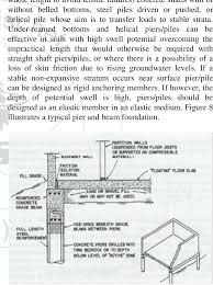 Reinforced Concrete Pad Foundation Design Example Basement Walls With Slab On Grade 2 Pad Footings The Pad