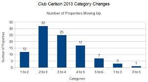 Club Carlson Redeem Chart Club Carlson 2013 Award Category Changes Loyaltylobby