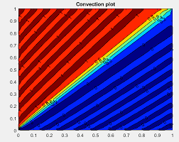 matlab code to solve the convection