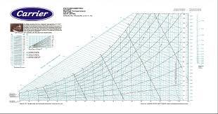 Psychrometric Chart Normal Temperature I P Units Sea