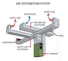 Ducting System Design Hvac Supply Hvac Supply Duct