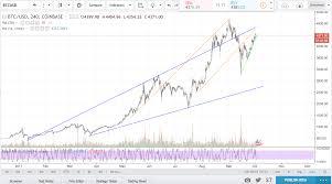 Linear Vs Log Scale Charts Crypto Bull Medium