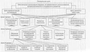 Реферат Система управления персоналом организации com  Система управления персоналом организации