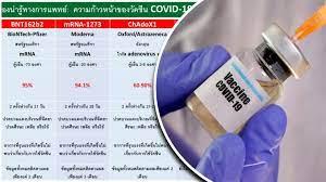 เทียบชัดๆ สรุปความก้าวหน้า วัคซีนโควิด 4 ยี่ห้อ แตกต่าง มีผลข้าง