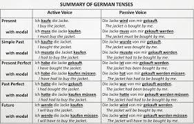 Passive Verb Tenses Chart Aktiv Und Passiv Active Passive Voice Deutsch Als