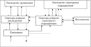 Реферат Ведение делопроизводства в организации учреждении Схема 3 1 Движение документов в учреждении