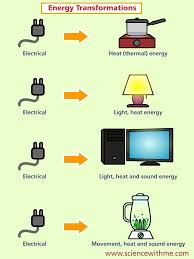 Energy Types and Forms - Miss Murray's Science Site