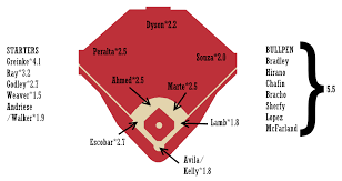 2019 Zips Projections Arizona Diamondbacks Fangraphs