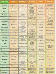 Quick Reference Aromatherapy Charts Essential Oil Chart