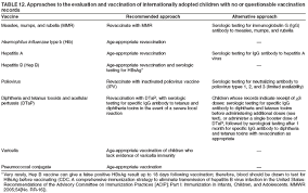 Contraindications To Vaccines Chart General Recommendations On Immunization P P