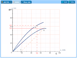 Stress Strain Curves Or Bode Plot Questions