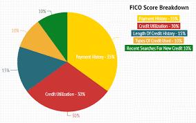 Credit Score Breakdown Pie Chart 34 Comprehensive Us History Score Chart