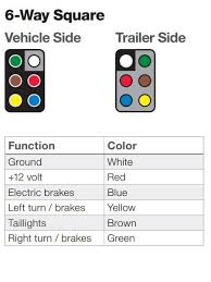 the ins and outs of vehicle and trailer wiring 6 Plug Trailer Wiring Color Code at Wiring Diagram For 6 Blade Trailer Plug