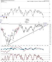 Gold Oil Crb Bonds Beware The Bearish Rising Wedge