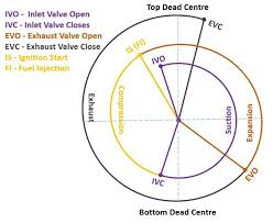 What Is Valve Timing Diagram In Four Stroke Engines Four