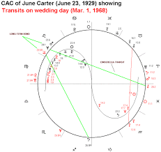 Johnny Cash Birth Chart Johnny Cash And June Carter