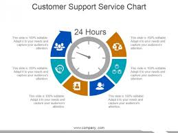 Customer Support Service Chart Ppt Powerpoint Presentation