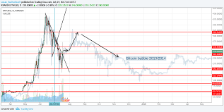 Ethereum Kraken Chart Ether Bitcoin Bubble Correlation For Kraken Ethusd By