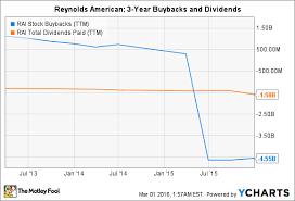 Rai Stock Price Chart Reynolds American Inc Stock In 5 Charts The Motley Fool
