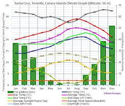 Tenerife Weather Chart Climate Graph For Santa Cruz Tenerife Canary Islands
