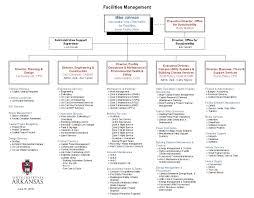 Organization Chart Facilities Management University Of
