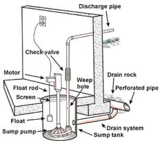 local sump pump installation sump pump fix 866 996 7372