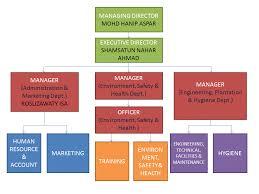 Mha Org Chart Mha Safety Health Sdn Bhd Organization Chart