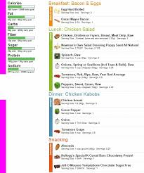 Low Carb Vegetables Chart For Breakfast Dinner Snacking