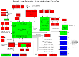 wiring diagram for home automation wiring wiring diagrams online home automation system wiring diagram