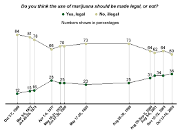who supports marijuana legalization