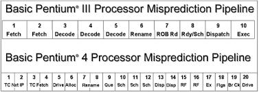 case study    Pentium die layout  gif