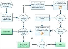 Customer Flow Chart Template Memorable Customer Complaint