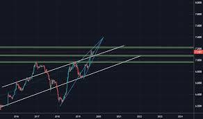 Cnyusd Chart Rate And Analysis Tradingview