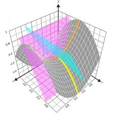 graphing calculator 3d plot math equations and data points for 3d graph math