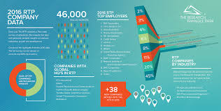 check out the directory the research triangle park 2016 company directory survey data web