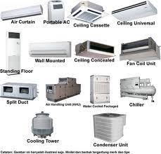 types of ac units.  Types For Types Of Ac Units A