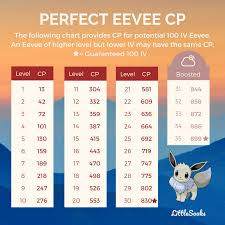 Eevee Iv Chart Perfect 100 Iv Eevee Cp Chart For Community Day Thesilphroad